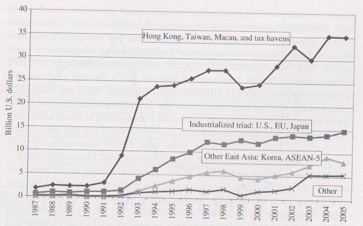 kinas historie tidslinje