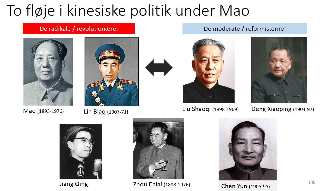To fløje i Kinesisk politik